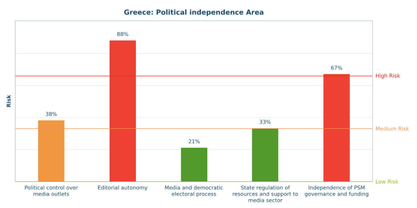 Greece - Centre for Media Pluralism and Freedom