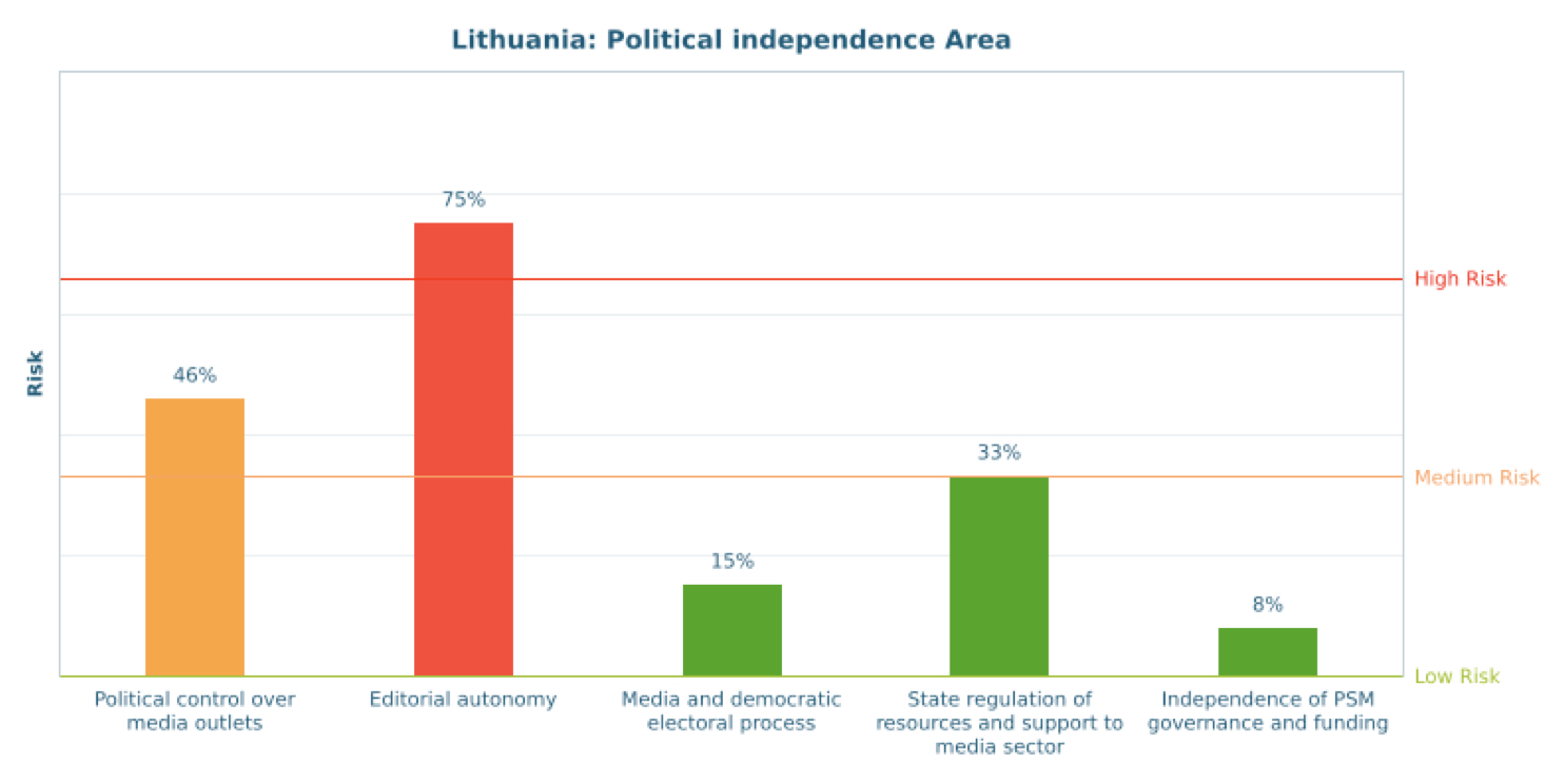 Lithuania - Centre for Media Pluralism and Freedom