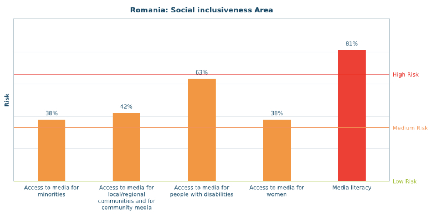 Romania - Centre for Media Pluralism and Freedom
