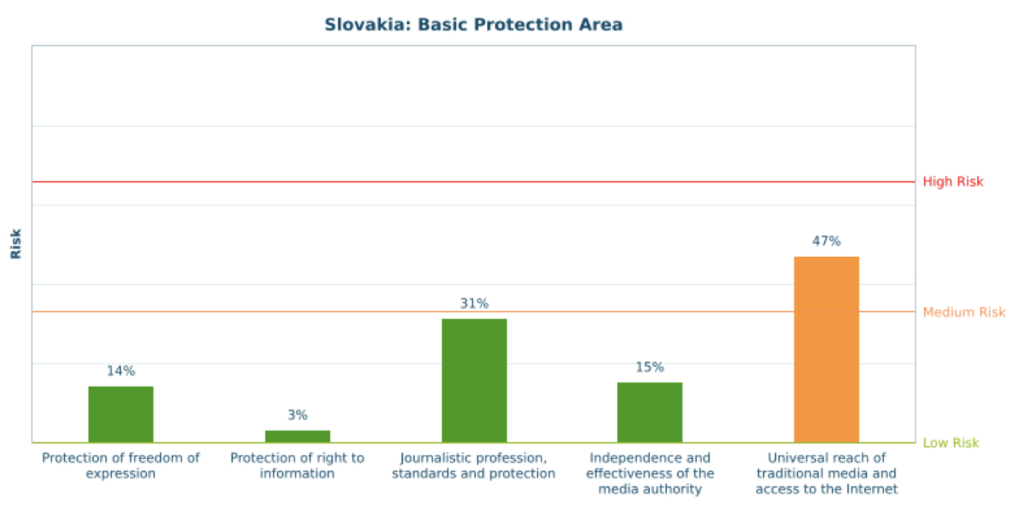 Slovakia - Centre for Media Pluralism and Freedom