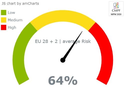 market plurality angular gauge